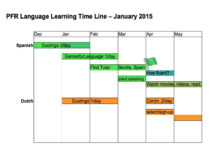 language learning schedule - GamesforLanguage.com