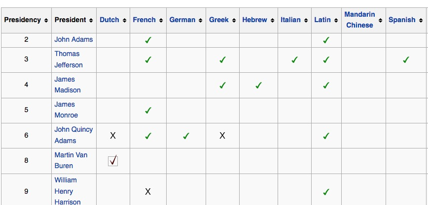 Wikipedia table: US Presidents' Language skills